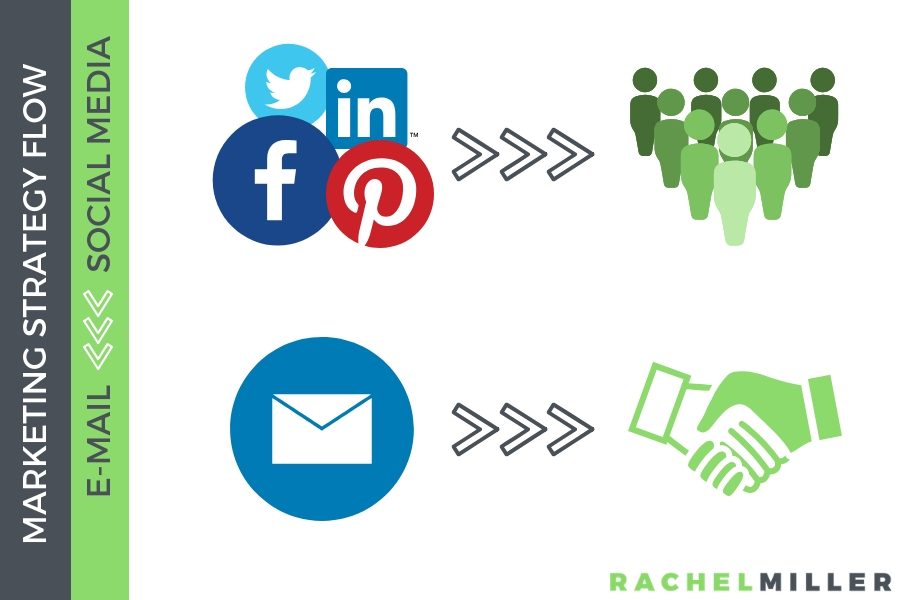 What does  social media and email marketing strategies achieve? #RachelMiller #Marketing #MarketingStrategies #EmailMarketing #SocialMediaMarketing