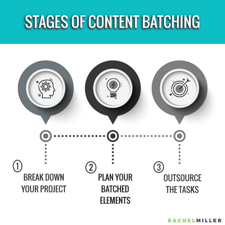 Stages of batching to optimize content creation. #RachelMiller #ContentWriting #Outsourcing