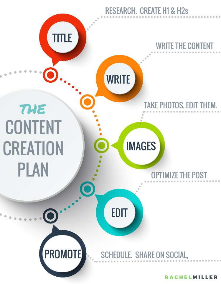 The simple content creation plan to get you cranking out posts like a well-oiled machine. #RachelMiller #ContentWriting #Outsourcing